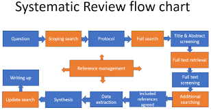 Literature Reviews And Systematic Reviews Find Out About