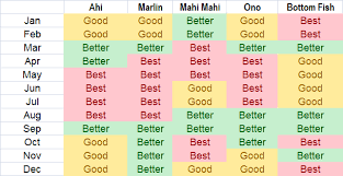 Hawaii Fishing Seasons Chart When Is The Best Time For Fishing In Kona