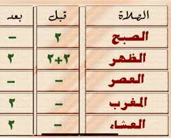صلاة الظهر كم ركعة السنة