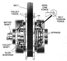 V Belt Selection Chart V Belt Pulleys Selection Guide Engineering360