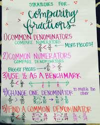 Comparing Fractions Anchor Chart Strategies For Comparing Fractions Anchor Chart Fab 5th