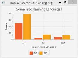 Javafx Chart Animation Javafx Barchart And Stackedbarchart