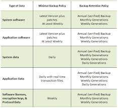 Backup And Recovery Policy Template Create Sample Policy Memo ...