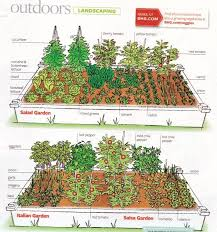 how to lay out a garden. Beautiful How Gardening Layout Archives  Page 6 Of 10 Living On How To Lay Out A Garden E