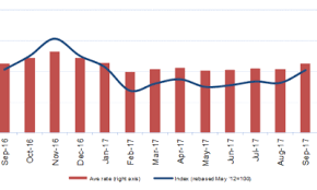 Drewrys East West Airfreight Price Index Air Cargo World