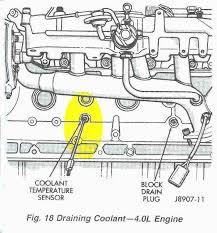 jeep cherokee engines renix non ho engine sensor diagnostics diagram showing location of coolant temperature sensor that feeds signal to ecu this is not