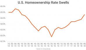 Homeownership Rate Chart U S Homeownership Rate Hits Four Year High Rp Analytics