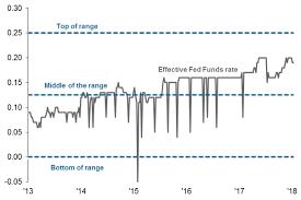 Fed Interest Rate Chart U S Fed Hike What Is The Ioer And What Does It Mean