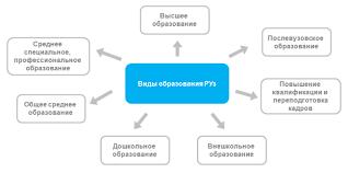 ziyonet › Образование › Общая информация Органы управления образованием Общее управление системой образования
