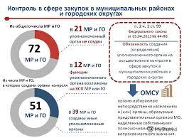 Презентация на тему Главное контрольное управление Московской   области Главное контрольное управление Московской 3 Контроль