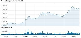 Nano Surges 32 In Past 24 Hours Out Performing All Major