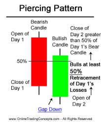 Candle Chart For Stock Piercing Pattern Candlestick Chart Pattern Stock Trading