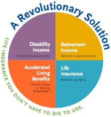 Irs Approved Tax Free Retirementindex Universal Life Home