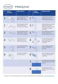 Ip Water Resistance Chart What Is An Ip Rating Ip Rating Defined In En 60529