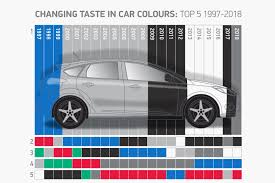 Audi Colour Chart 2018 Grey Topples Black As The Uks Top Car Colour In 2018 Autocar