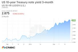 Us 10 Year Treasury Live Chart Us Treasury Yields Fall As Investors Await Fed Remarks