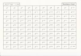 Braille Numbers Chart 1 100 Braille Number 100 Related Keywords Suggestions Braille