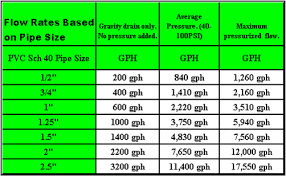 65 True To Life Gravity Flow Pipe Design Chart