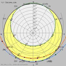 Sun Path Chart Nuuk Sun Path Diagram Solar Path Diagram Sun Chart