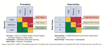 Risk Assessment Functional Risk Assessment 9
