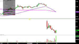 Coty Inc Coty Stock Chart Technical Analysis For 11 07 18