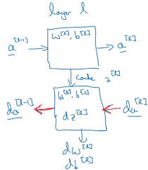 Deep Neural Network Introduction To Neural Networks Deep Learning Deeplearning