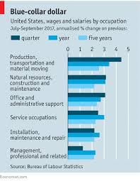 Blue Collar Wages Are Surging Can It Last The Economist