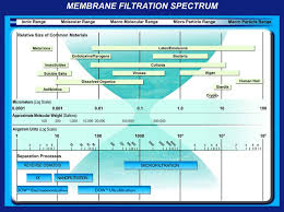 Membrane Pore Size Chart Membrane Filtration Engr 360 Water In Africa Technology