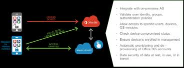 Dlp Office 365 Secure Access To Office 365 With Dlp From Vmware Workspace One