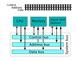 Computer Bus Speed Chart System Bus In Computers Definition Concept Video