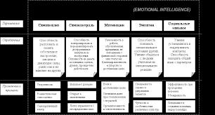 интеллект Эмоциональный интеллект