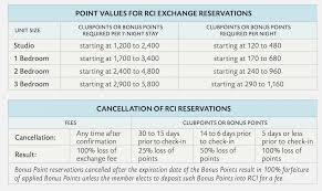 26 Unique Marriott Vacation Club Points Chart