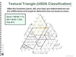 Triangle Classification Chart Soil Triangle Drate
