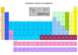 Chemistry Chart Template PeriodicTableofElementspng 7