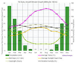 Dominican Republic Weather Year Round Chart Tel Aviv Israel Annual Climate With Average Temperature
