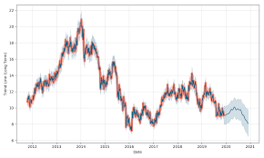 Rolls Royce Stock Chart Rolls Royce Holdings Stock Forecast Down To 8 406 Usd