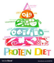 High Protein Foods Chart High Protein Diet