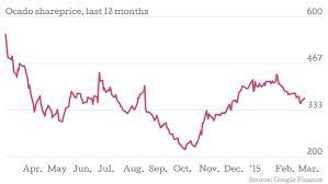 Ocado Share Price Chart Ocado Sales Jump 19 2 Per Cent As Company Says It Expects To