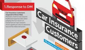 Direct Auto Insurance Quote Delectable Direct Auto Insurance Quote First Direct Car Insurance Quote