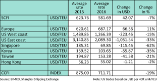 Container Shipping Lines Earned 42 Usd Less Per Teu In 2016