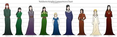 Elf Esteem Lor S Noldorin Height Comparison Chart By