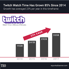 Twitch Growth Chart Twitch 2017 Year In Review Reveals 22 Growth In Watch Time