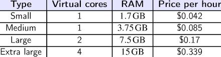 Amazon Elastic Compute Cloud 4 Amazon Elastic Compute Cloud Ec2 Computing Prices
