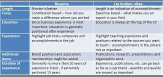 The Difference Between A Resume And An Academic Cv Part Cv Vs Resume