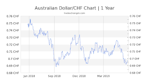 Convert 30 Aud To Chf Exchange Conversion Rate 20 89 Chf