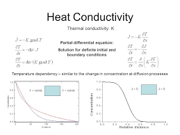 heat conductivity thermal conductivity k