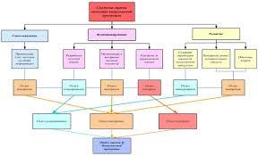 Курсовая Моделирование системы оценки качества выпускаемой  Курсовая Моделирование системы оценки качества выпускаемой продукции