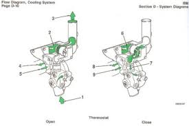 of factory radiator fans furthermore engine cooling system flow diagram besides nissan altima wiring diagram on m air flow wiring