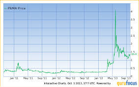 Fnma Stock Quote Fascinating Bruce Berkowitz Fannie Mae Drama Continues With Small Victory