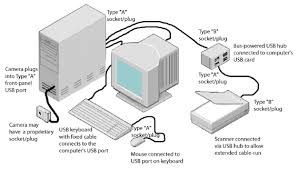 usb overview ref usb usb connection diagram jpg